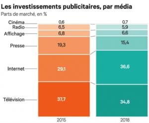 investisement-publicitaire